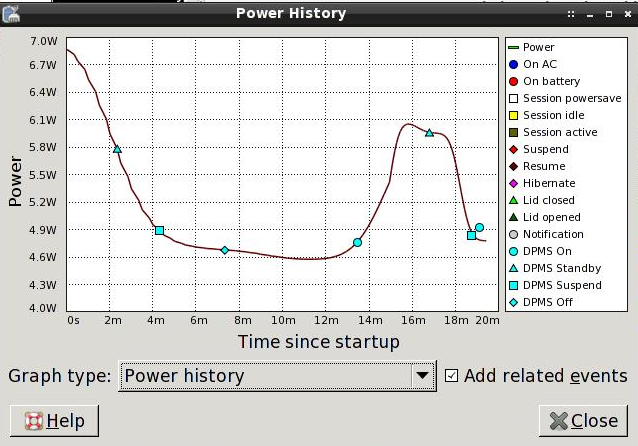 gnome-power-manager has a pretty Power History grapher
